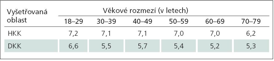 """Tab. 5c) Doporučené normální limity hodnot vibračních prahů při použití 128Hz ladičky na HKK (na druhém metakarpu) a DKK (na prvním metatarzu) v závislosti na věku (data jsou uvedena jako dolní normální limit, odvozený jako """"průměr – 2SD"""" hodnot souboru zdravých dobrovolníků). Převzato z [41]."""