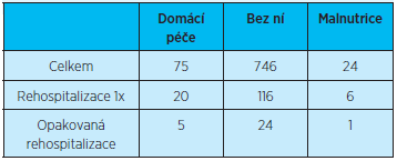 Přehled počtu rehospitalizací (jedné rehospitalizace) a opakovaných (dvou a více) rehospitalizací pacientů podle indikace domácí zdravotní péče a přítomnosti malnutrice