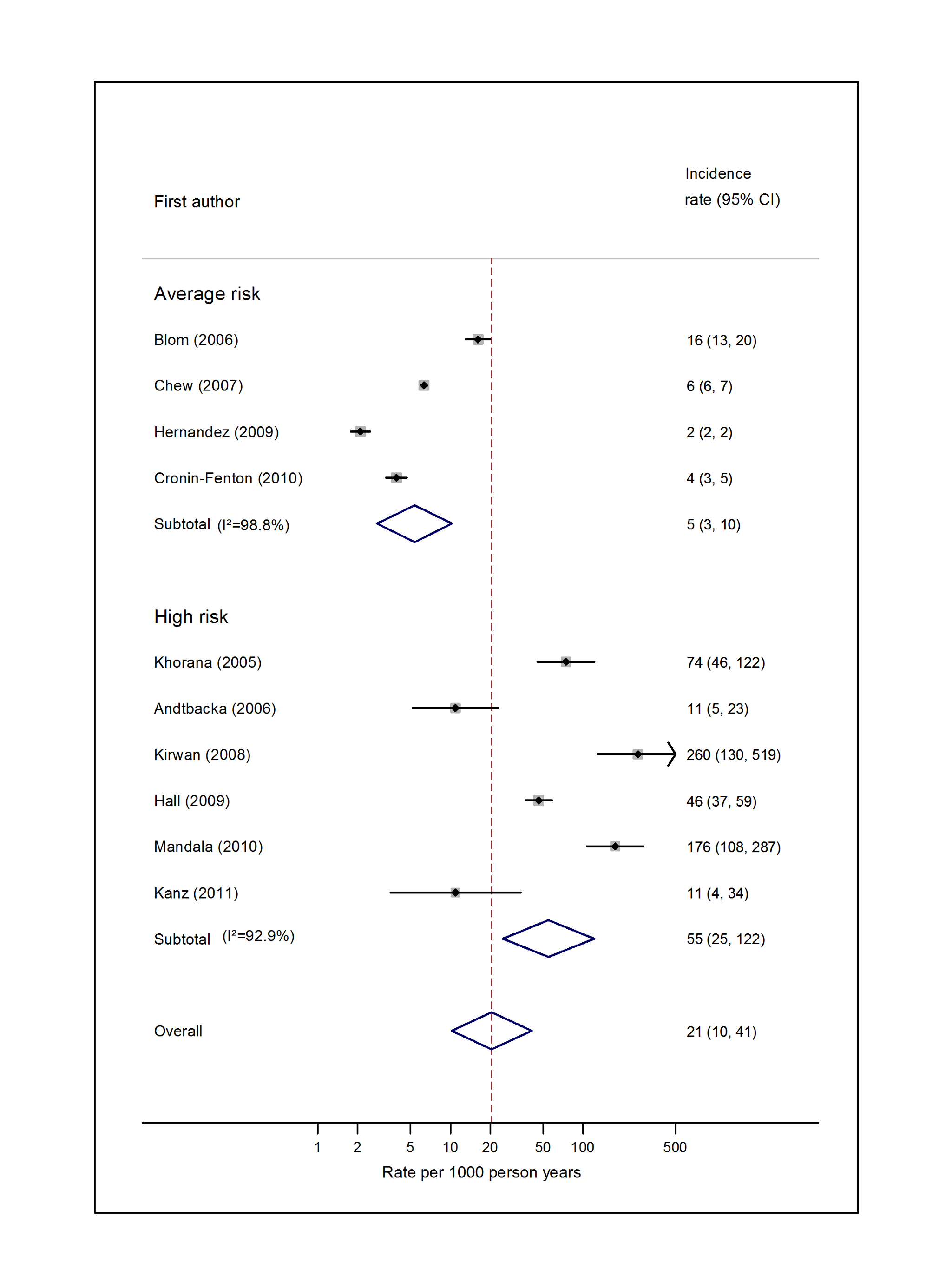 Pooled incidence of venous thromboembolism for breast cancer.