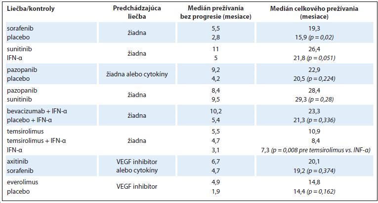 Efektivita niektorých liečiv určených na cielenú farmakoterapiu RCC.
