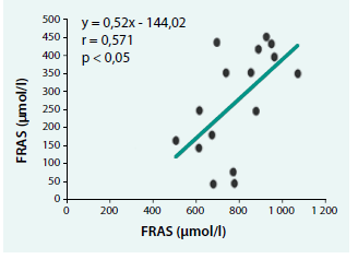 Priama závislosť medzi schopnosťou plazmy redukovať železité ióny (FRAP) a schopnosťou slín redukovať železité ióny (FRAS) u chorých s akútnou intermitentnou porfýriou