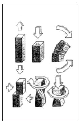 Schématické znázornění sil působících na protézu a na pahýl.