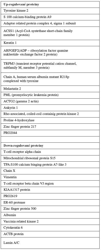 Up a down regulované proteiny v tkáni karcinomu děložního hrdla [14]