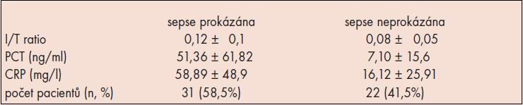 Průměrné hodnoty sledovaných parametrů.