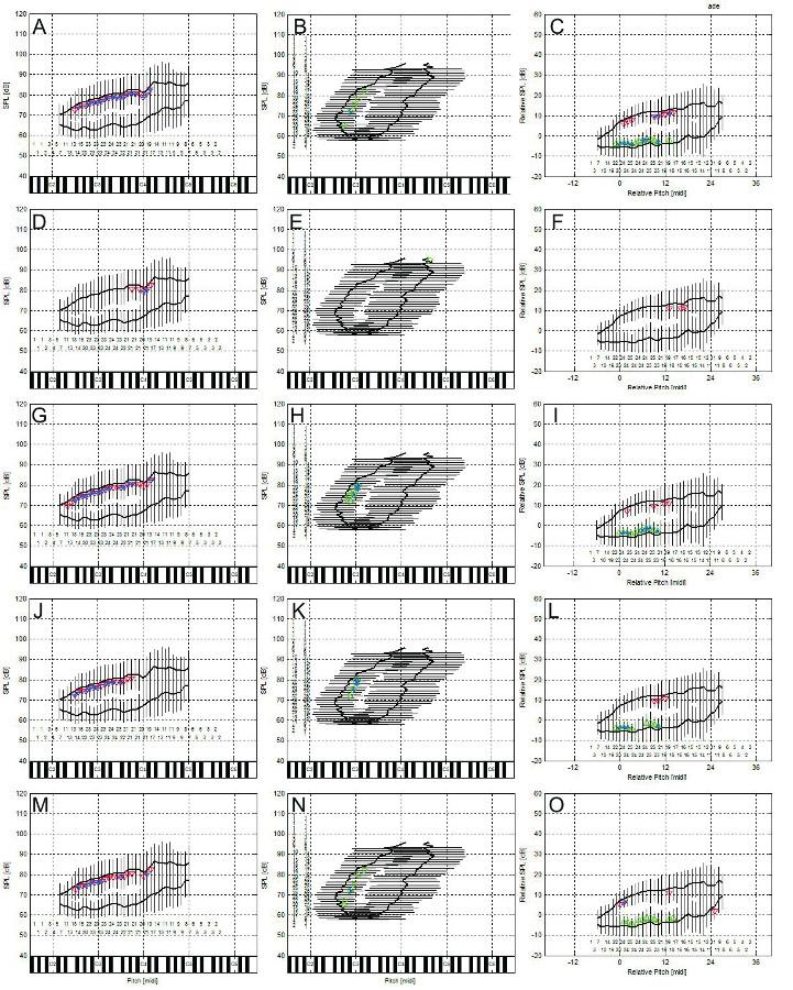 Korelace percepčních hodnocení s obrysovými křivkami celkového (zpěvního) hlasového pole: A-C) celkový stupeň poruchy hlasu, D-F) chraplavost, G-I) dyšnost, J-K) astenie – hlasová slabost, M-O) napětí hlasu. Absolutní SPL kontury (levý sloupec), absolutní výškové kontury (střední sloupec), C2-C6 odpovídají americké notaci velké C až c´´´. Normalizované SPL kontury (pravý sloupec) vzhledem k průměrné výšce (uvedeno v půltónech) a SPL habituálního hlasu.