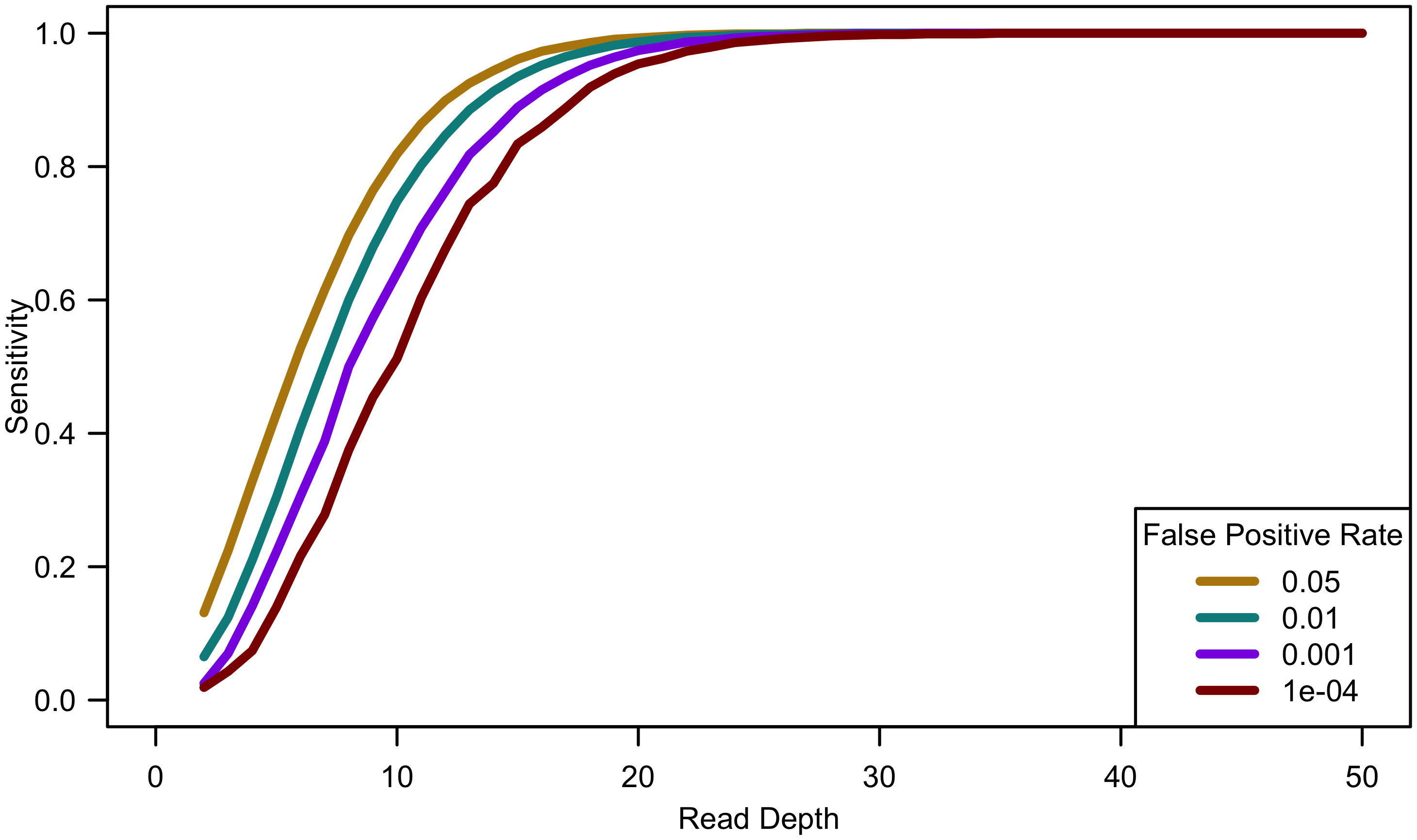 Sensitivity to detect singletons by read depth for constant cost.