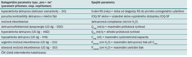 Kategoriální a spojité parametry UD vyšetření, které byly předmětem hodnocení.