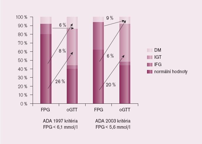 Glukometabolický stav u nemocných s akutním koronárním syndromem (AKS) podle lačné glykemie a podle výsledků oGTT. Lačná glykemie je nedostatečná v odhalení nemocných s poruchou metabolizmu cukrů a procenta udávají, u kolika % nemocných se po provedení oGTT odhalí porucha glukózového metabolizmu.
