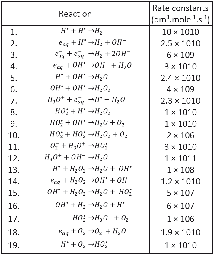 Recombination reactions (Buxton, 2004 and Chatterjee et al., 1983).