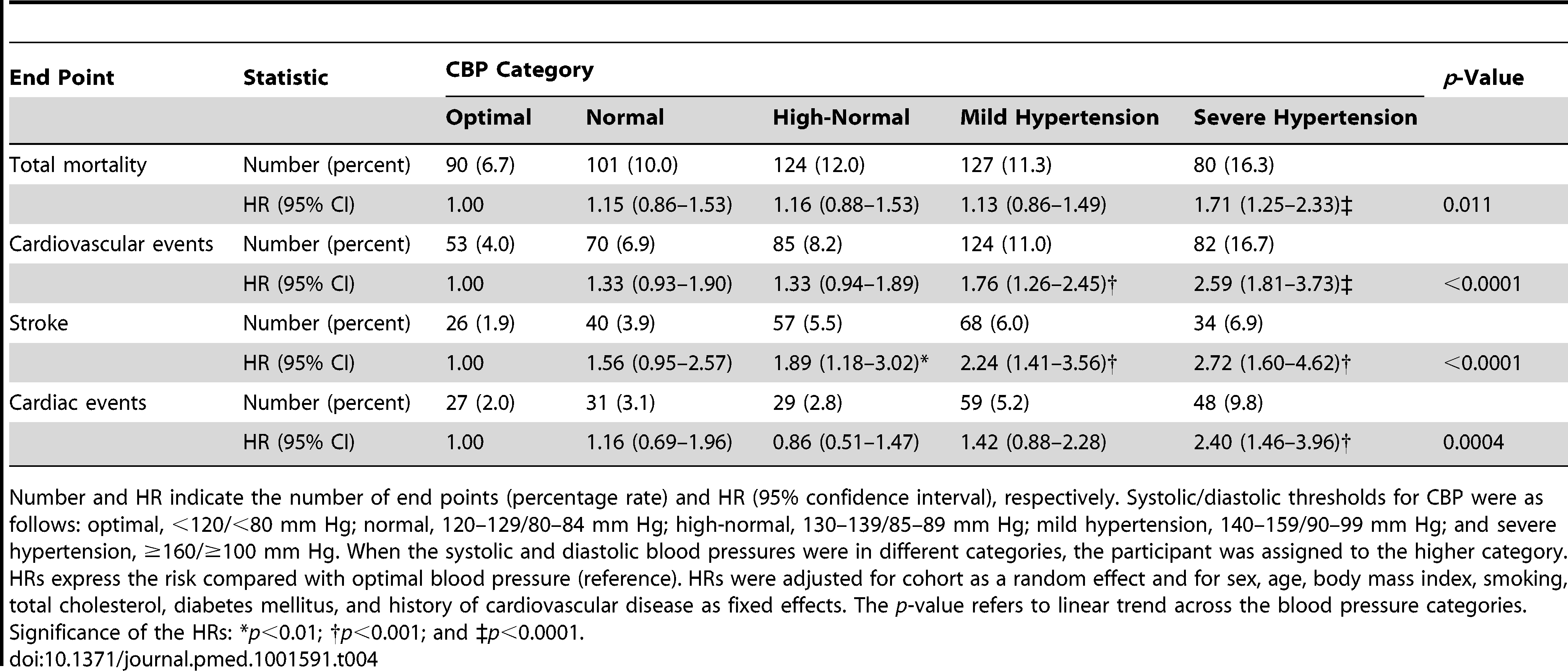 Risks associated with increasing categories of conventional blood pressure.