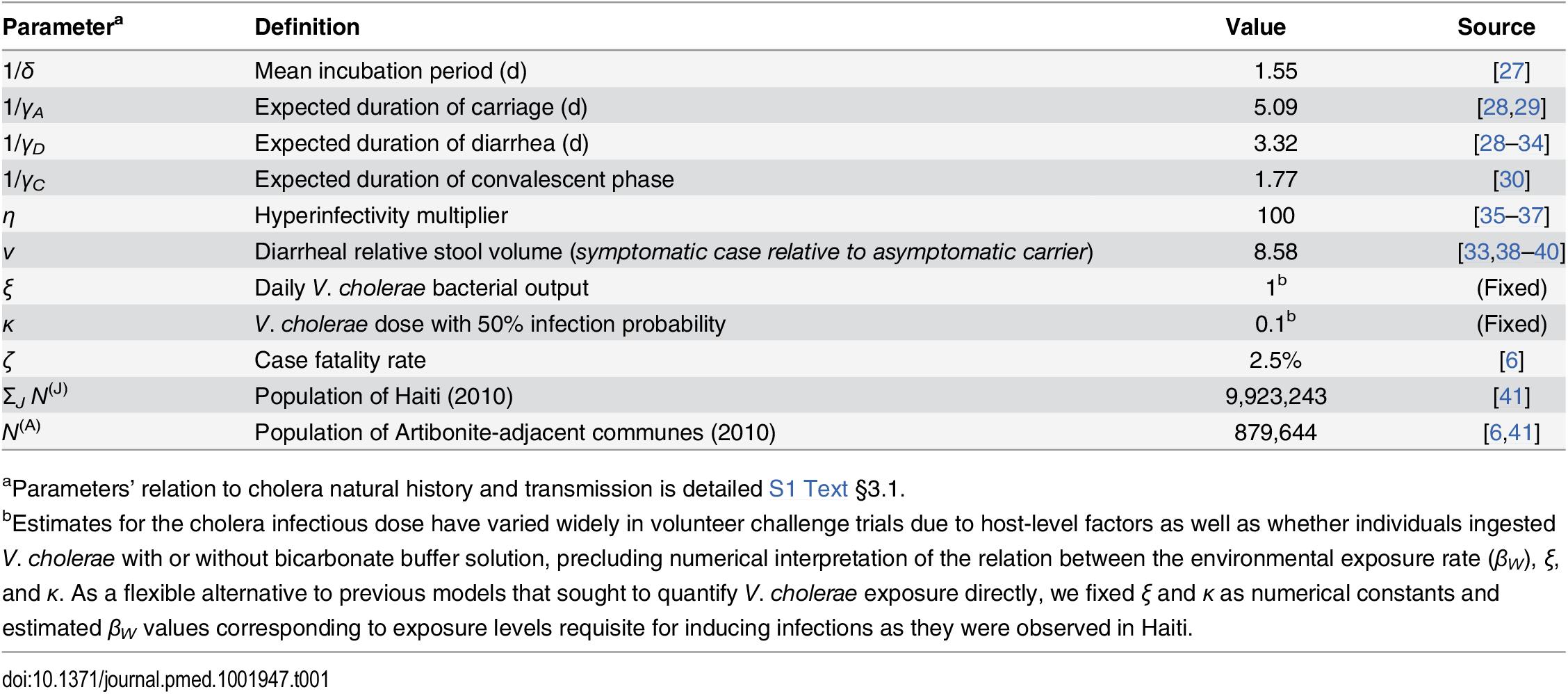 Fixed model parameters for cholera progression.