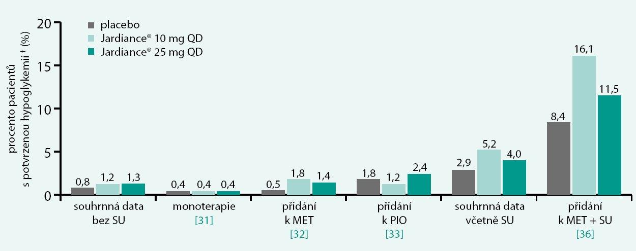 Výskyt hypoglykemických příhod při léčbě empagliflozinem v dávce 10 mg a 25 mg denně ve srovnání s placebem