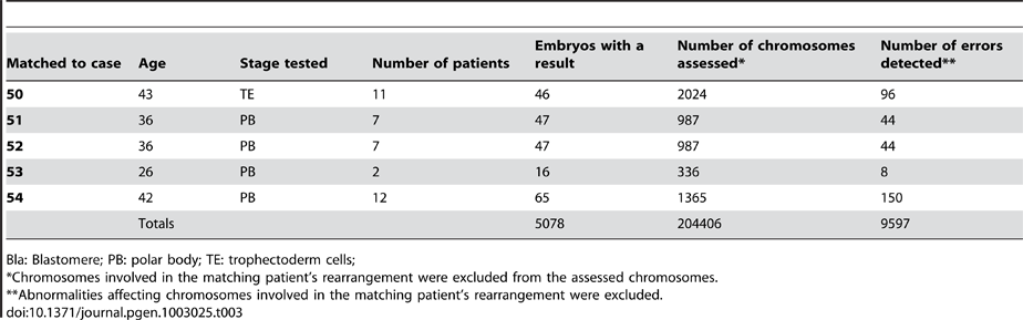Malsegregation events detected in non-rearranged chromosomes in patient and control samples.