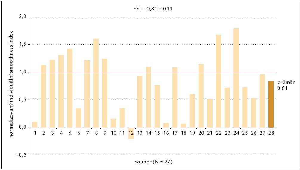 Normalizovaný populační smoothnes index losartanu pro diastolický tlak.