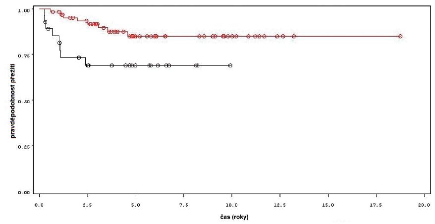 Přežití bez progrese nádoru u pacientů léčených pouze úvodním cyklem šesti instilací BCG (černá křivka) a u pacientů s následnou udržovací léčbou (červená křivka) Fig. 5. Progression free survival in patients treated with induction course BCG only (black line) and in patients treated with maintenance BCG (red line).