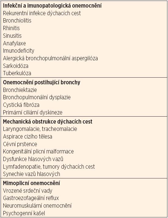 Diferenciální diagnostika průduškového astmatu v dětském věku.