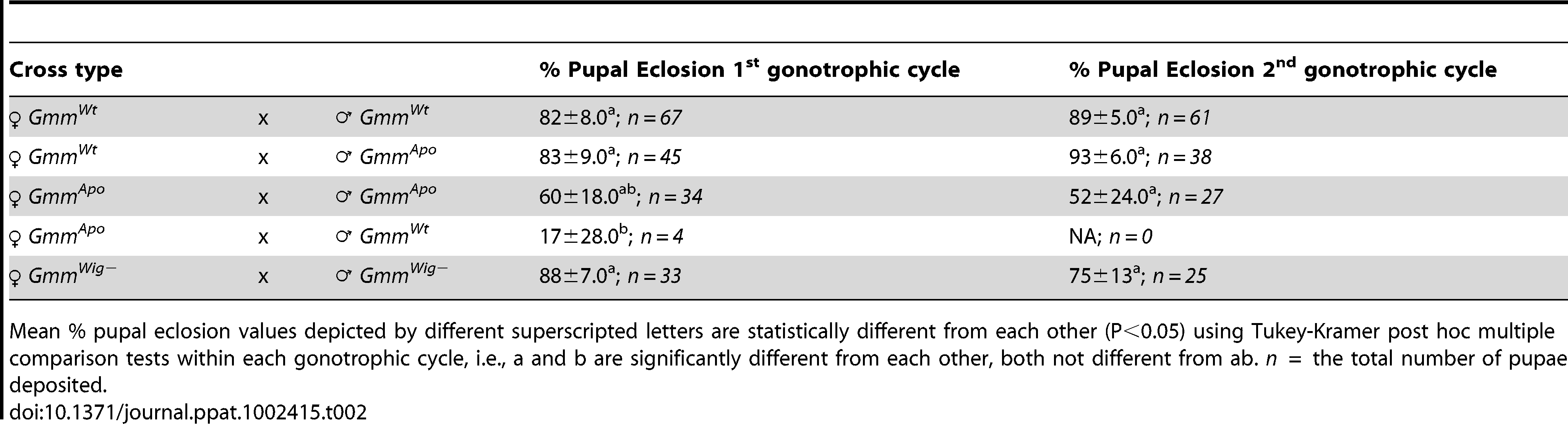 Eclosion rates (%) of deposited pupae.