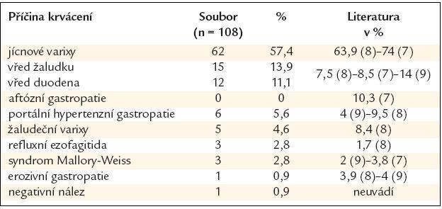 Příčiny akutního krvácení do horního GIT u pacientů s jaterní cirhózou.
