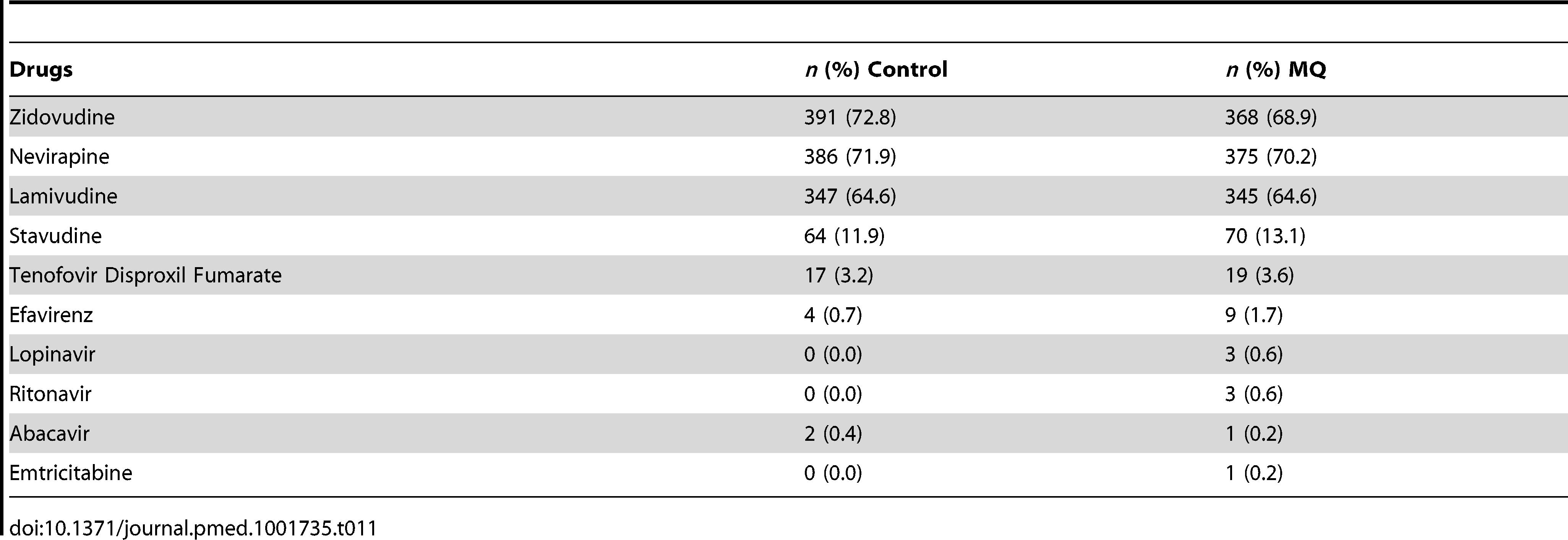 Concomitant antiretroviral medication by treatment group (ITT cohort).