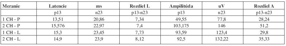 Celkový prehľad nameraných priemerných hodnôt latencií, rozdielu latencií, amplitúd a rozdielu amplitúd.