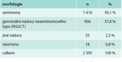 Hlavní morfologické typy zhoubného novotvaru varlete (C62)