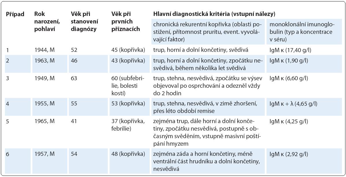 Základní demografické a diagnostické charakteristiky sledované kohorty pacientů se Schnitzler-syndromem.