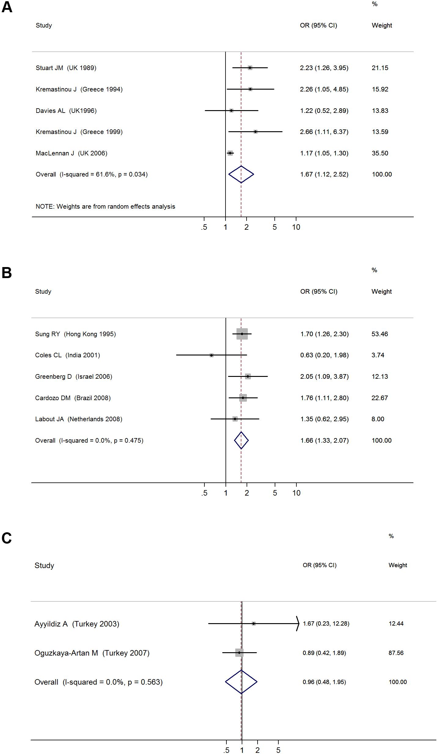 ORs for pharyngeal carriage of bacteria for exposure to secondhand smoke compared to nonexposure: (A) <i>N. meningitidis</i>, (B) <i>S. pneumonia</i>, (C) Hib.