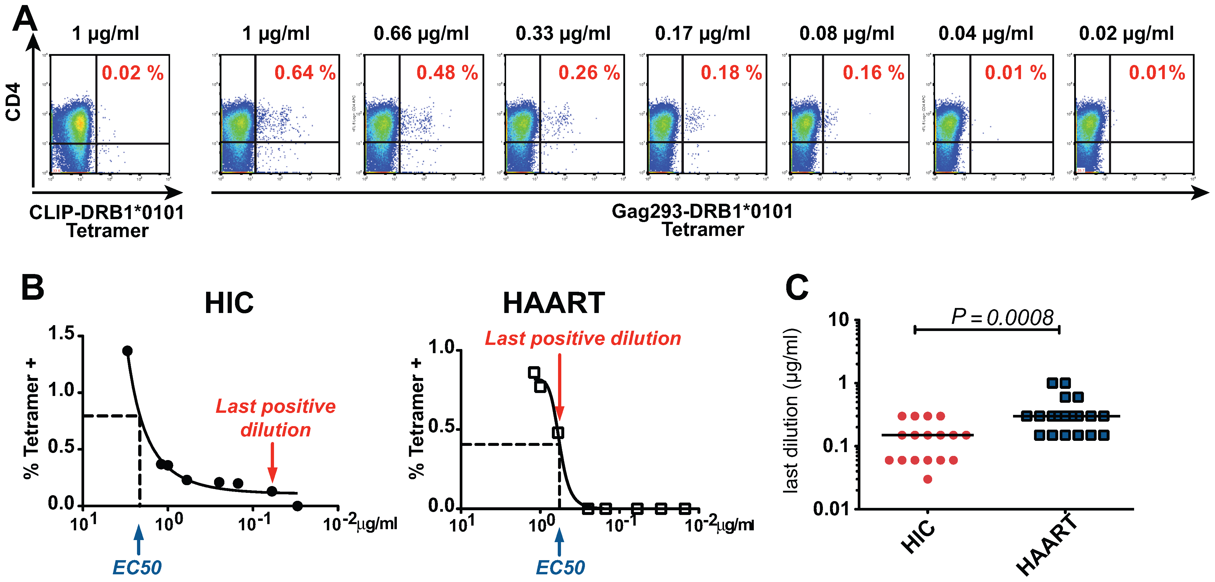 Increased TCR avidity of memory CD4+ T cells in HIV controllers.