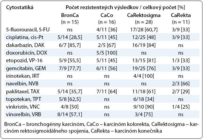 Prehľad výsledkov testovania chemorezistencie najpočetnejších skupín pacientov so solídnymi tumormi.