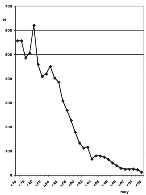 Virové hepatitidy uznané jako nemoci z povolání v ČR v letech 1976–2006