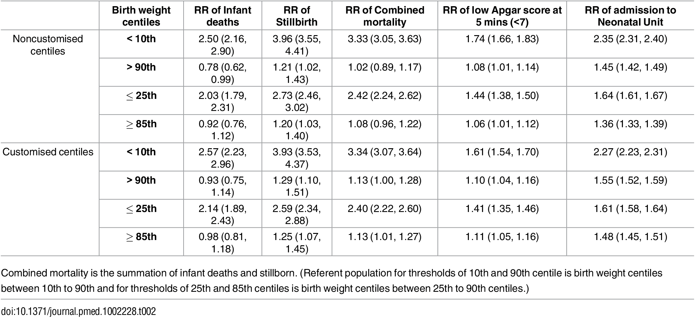 Relative risk (RR) with 95% confidence intervals of adverse outcomes for chosen and traditional birth weight centiles (noncustomised and customised) referent to the birth weight centiles included between the thresholds.