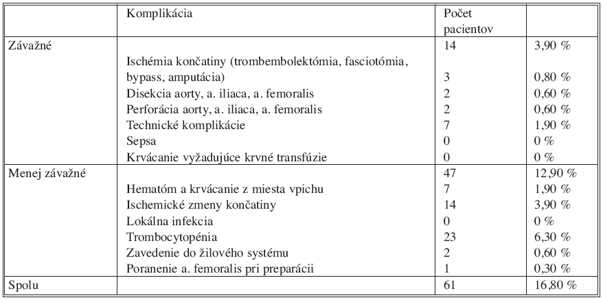 Komplikácie IABK na Kardiochirurgickej klinike LF UK a FN v Hradci Králové