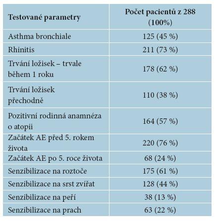 Přehled s výskytem testovaných parametrů u 288 pacientů (100 %) zahrnutých do studie