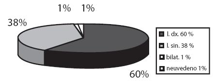Stranové umístění CT v nose (v %).