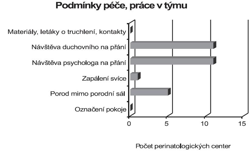 Podmínky péče (prostředí) a týmová spolupráce využívané v perinatologických centrech v České republice (údaje z 11 perinatologických center)