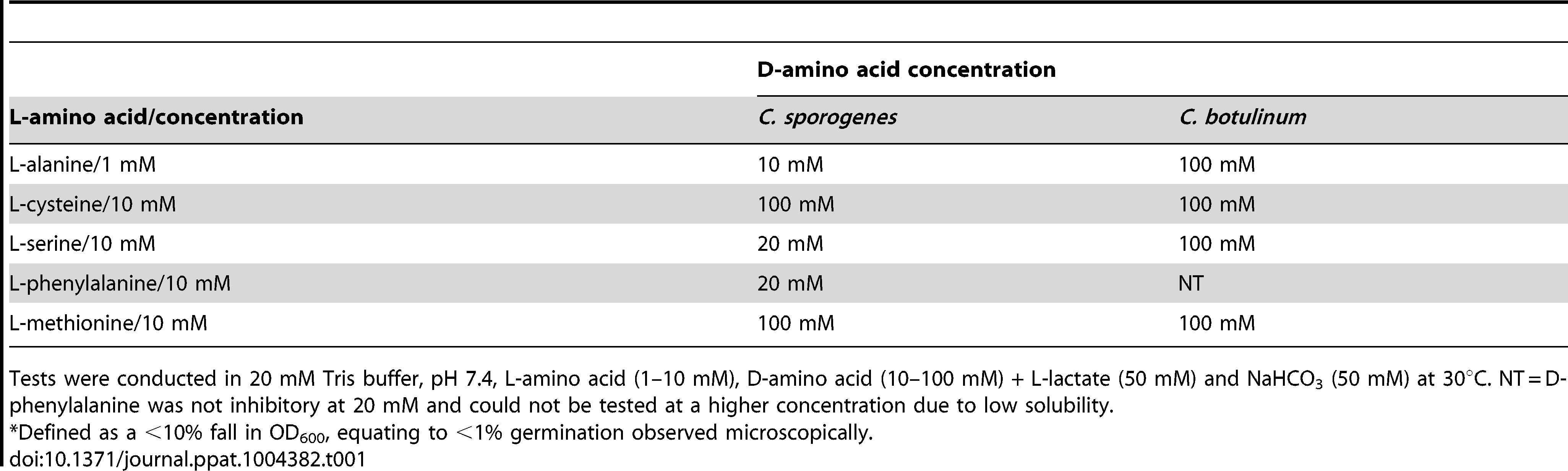 Minimum D-amino acid concentration required to prevent<em class=&quot;ref&quot;>*</em> germination by its equivalent L-amino acid.