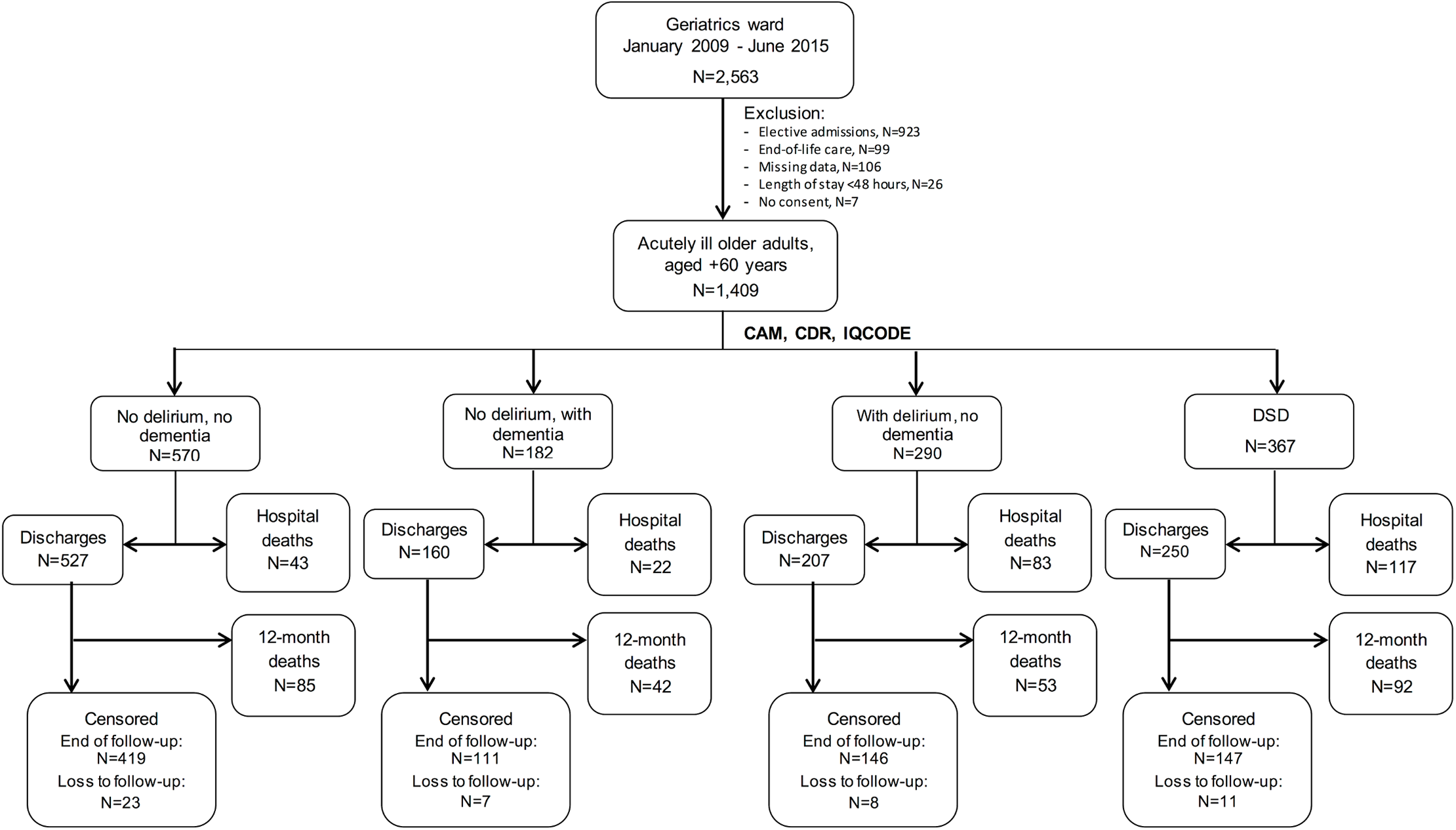 Flowchart of inclusion and follow-up in the study.
