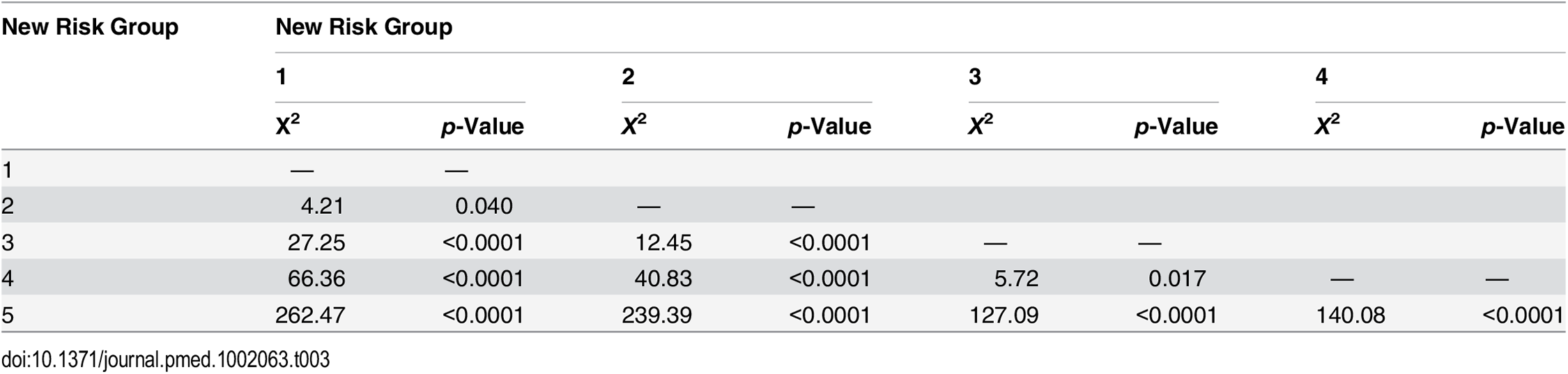 Log-rank pair-wise comparison of new risk groups' association with prostate-cancer-specific mortality in the training set (<i>n</i> = 6,026).