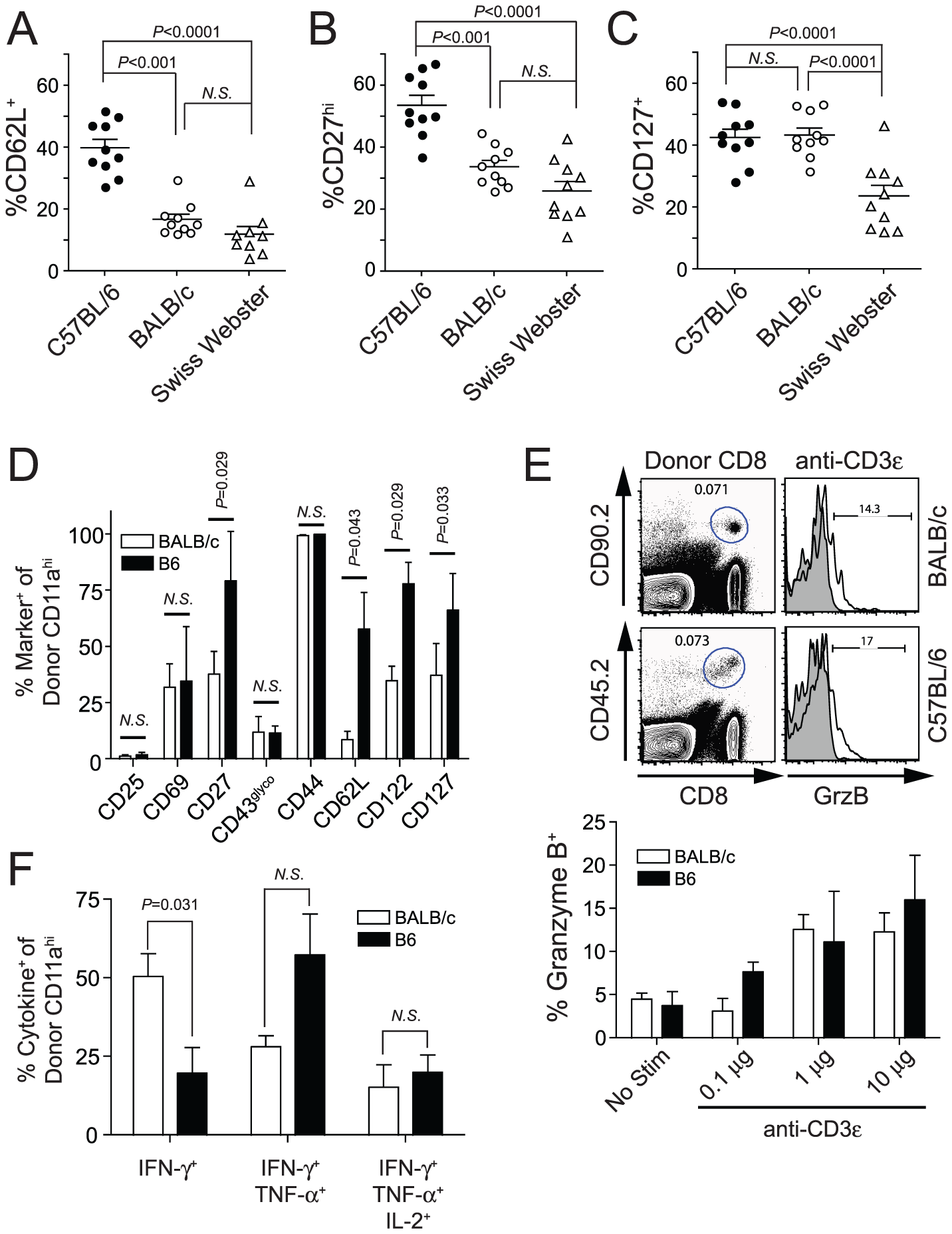 Protection correlates with an effector memory (T<sub>EM</sub>) phenotype on circulating <i>Py</i>-RAS-induced secondary memory CD8 T cells in inbred and outbred mice.