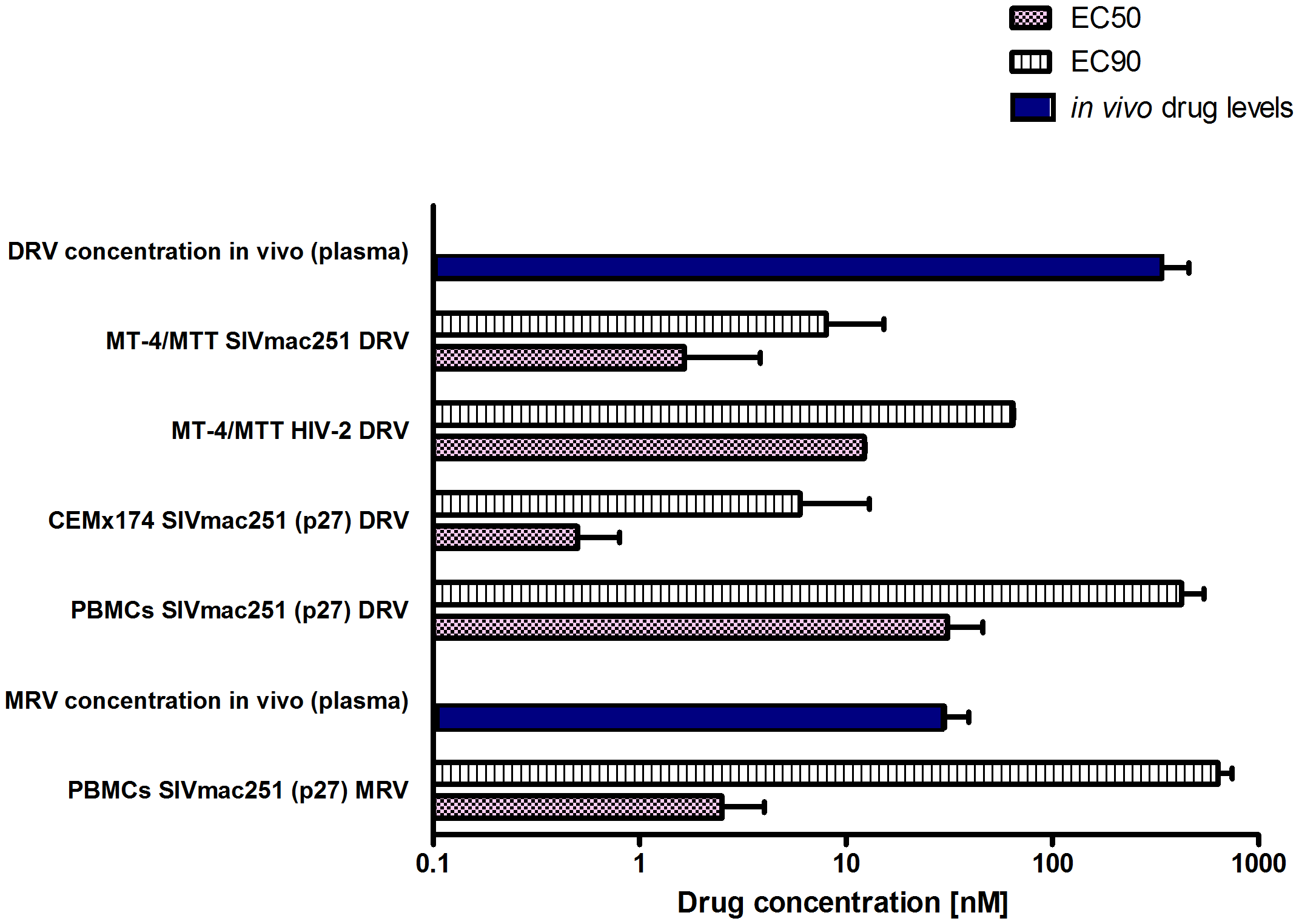 SIVmac251 is susceptible to DRV and MRV.