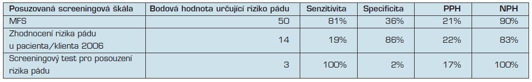 Porovnání senzitivity, specificity, PPH a NPH u vybraných škál při změně bodové hodnoty predikující pád  oproti doporučení autorů