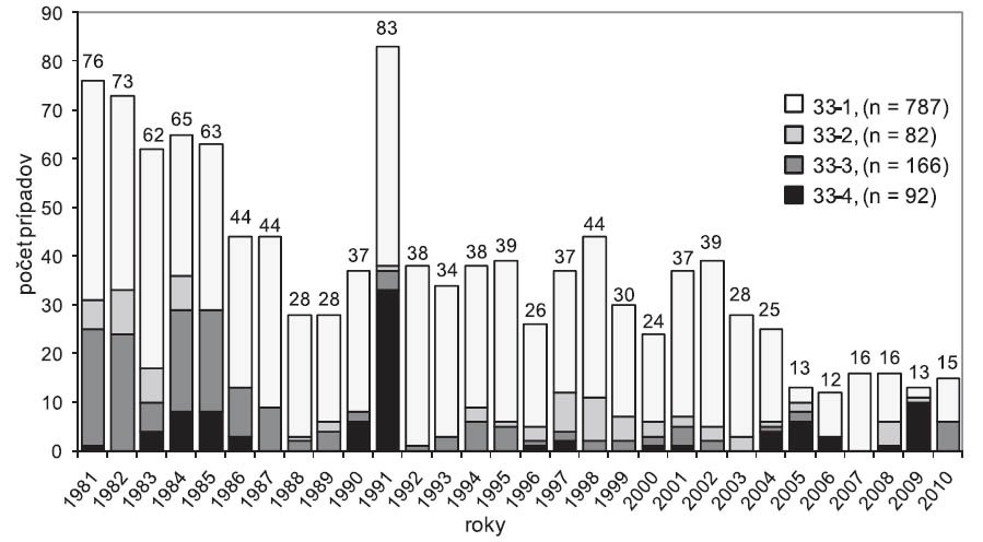 Výskyt pneumokonióz na Slovensku (položka 33 Zoznamu CHzP), roky 1981–2010, n = 1127. 33-1 – jednoduchá silikóza; 33-2 – komplikovaná silikóza; 33-3 – silikotuberkulóza; 33-4 – banícka (uhlokopská) pnemokonióza