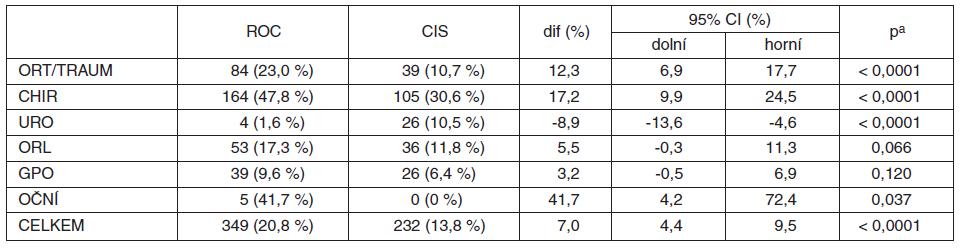 MBrelax2008 – srovnání četnosti použití ROC a CIS v jednotlivých oborech (ze všech CA)