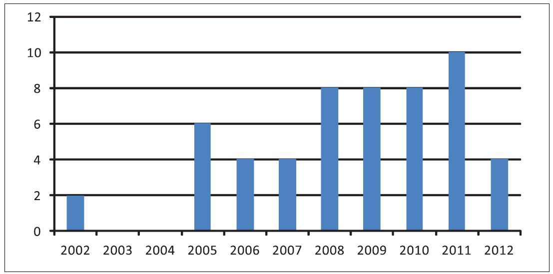 Vícejazyčné prostředí (rok 2012 zpracován pouze do července).