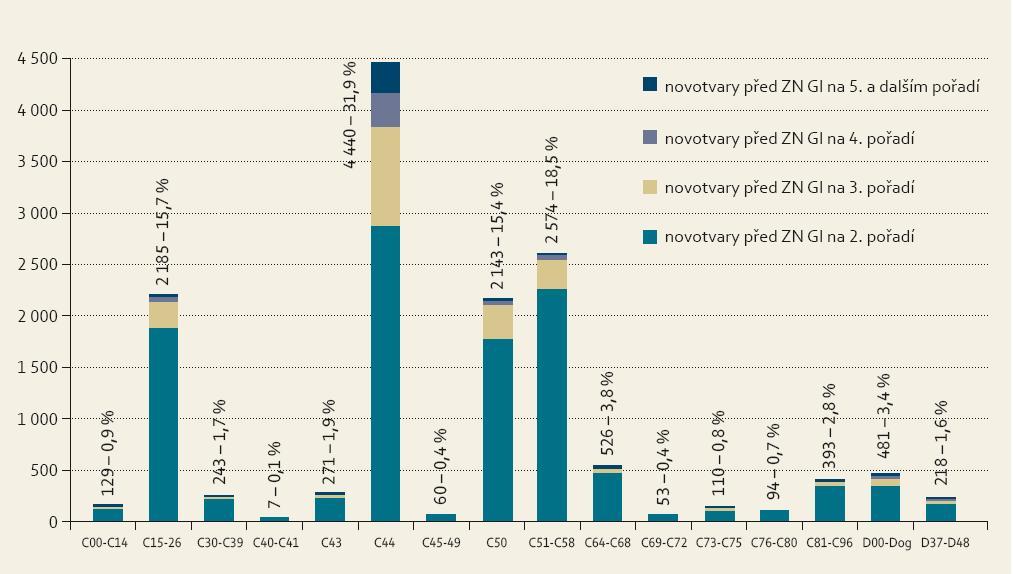 Zastoupení 13 927 novotvarů předcházejících u žen následným nádorům GIT. Graph 6. Representation of 13,927 neoplasms preceding subsequent GI cancers in women.