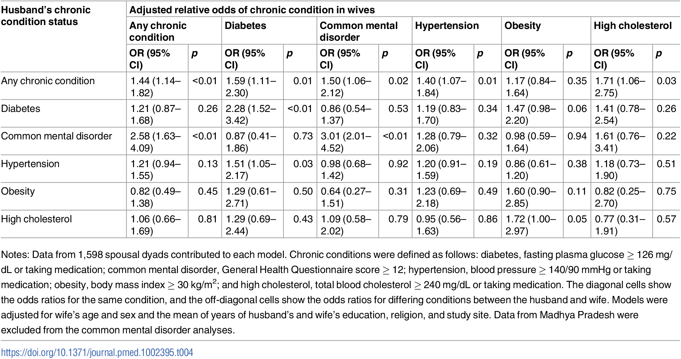 Adjusted association between living with a spouse with a given chronic condition and having that same or another chronic condition (<i>n</i> = 1,598).