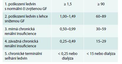 Tab. Klasifikace chronických onemocnění ledvin (CKD)