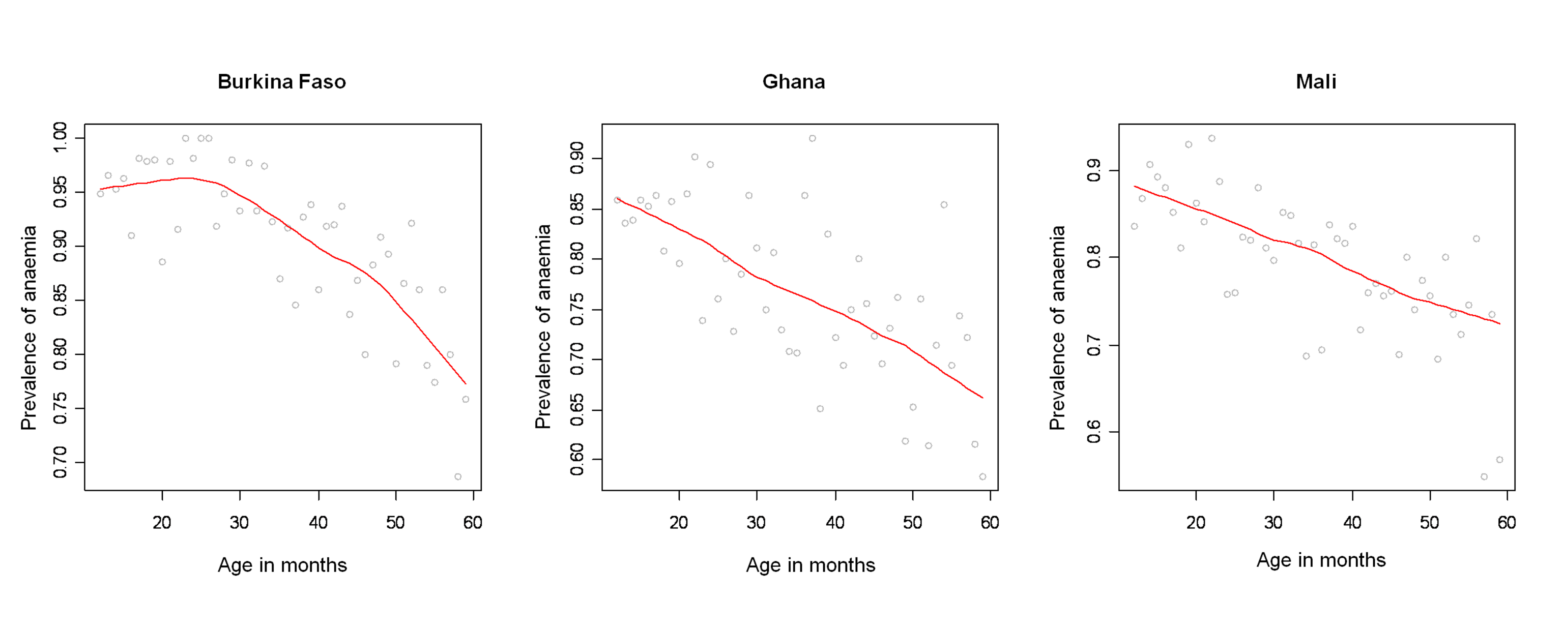 Profile of anaemia by age in Burkina Faso, Ghana, and Mali.