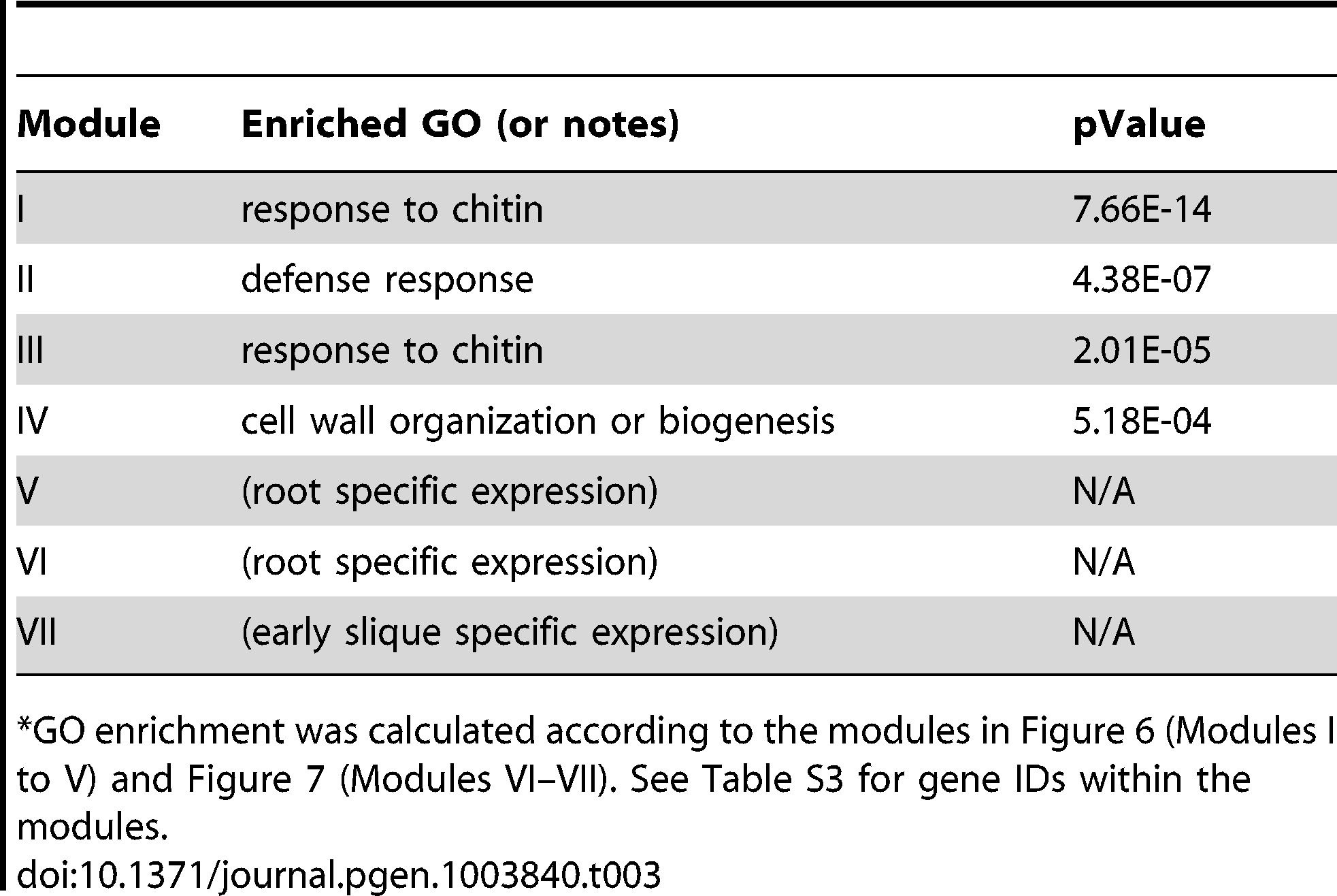 GO enrichment of co-expression modules identified in the W-box motif sub-network<em class=&quot;ref&quot;>*</em>.