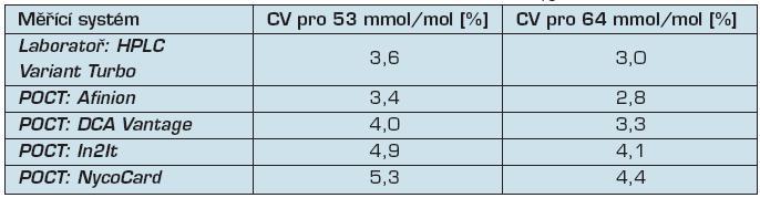 Preciznost měření glykovaného hemoglobinu HbA<sub>1c</sub>